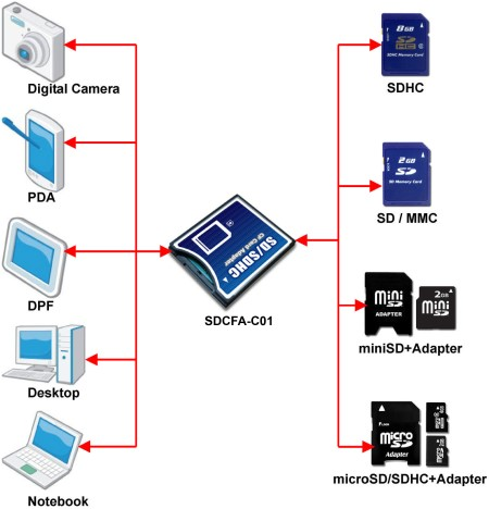 Sdcfa Co1 Sdhc Sd Mmc To Cf Type II Reader Adaptor Memory Card